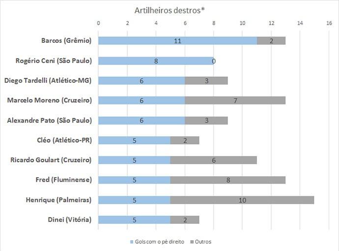 Tabela 3 - artilheiros destros (Foto: GloboEsporte.com)