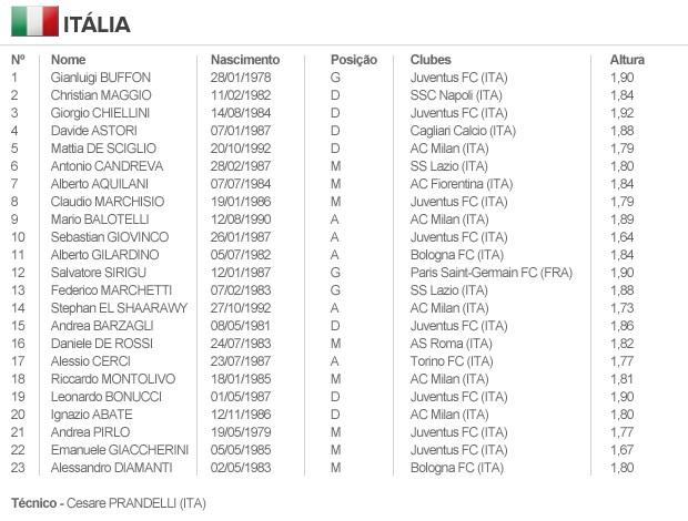 info escalação ITÁLIA (Foto: arte esporte)