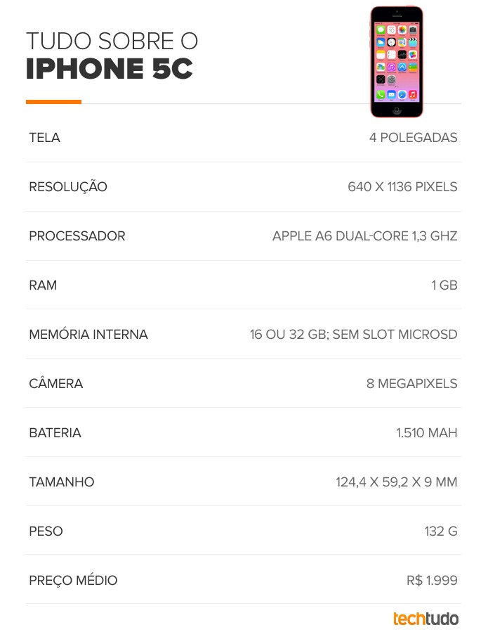 Tabela com especificações do iPhone 5C (Foto: Arte/TechTudo)