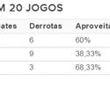 Em evolução, Zago completa 20 jogos e supera números de Argel e Roth
