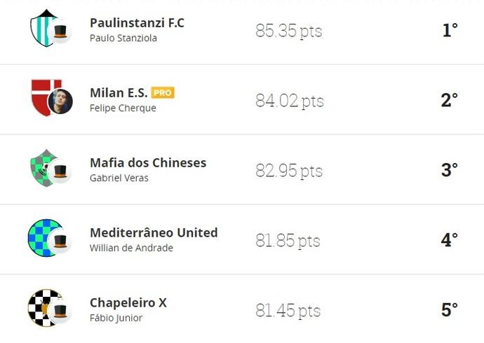 Classificação 13ª rodada liga TV Diário cartola (Foto: Reprodução/Cartola FC)