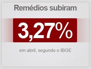 Remédios subiram 3,27% em abril de 2015, diz IBGE (Foto: G1)