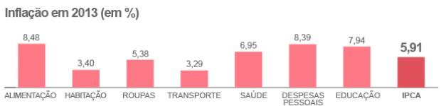 Inflação foi de 5,91% em 2013, diz IBGE (Inflação foi de 5,91% em 2013, diz IBGE (Inflação foi de 5,91% em 2013, diz IBGE (Editoria de arte/G1)))