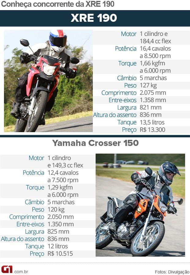 Honda XRE 190 concorrentes (Foto: G1)