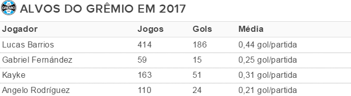 Tabela Grêmio atacantes Grêmio fazedores de gol (Foto: Reprodução)