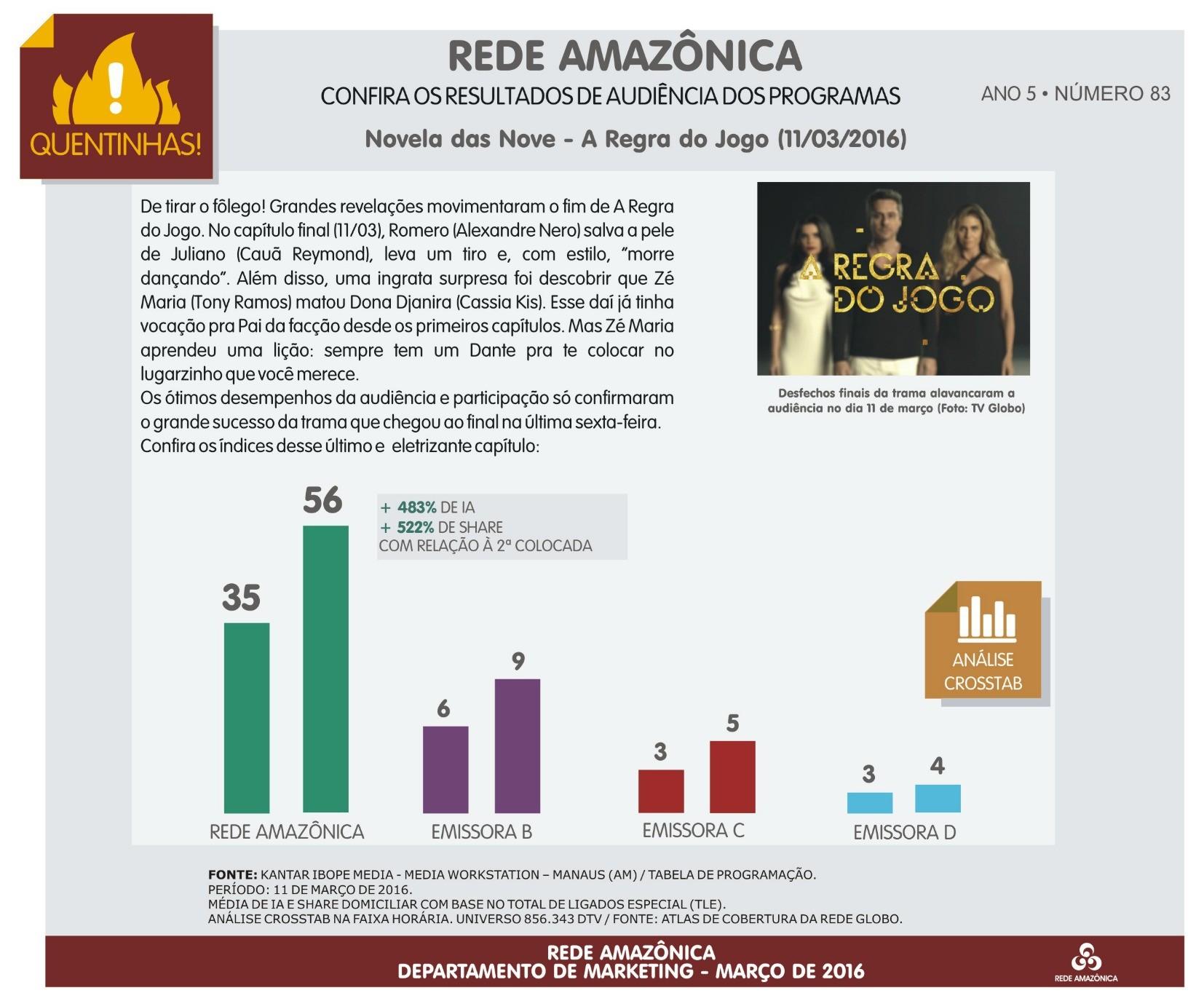 Rede Amazônica: confira a audiência da novela A Regra do Jogo (Foto: Marketing/Rede Amazônica)