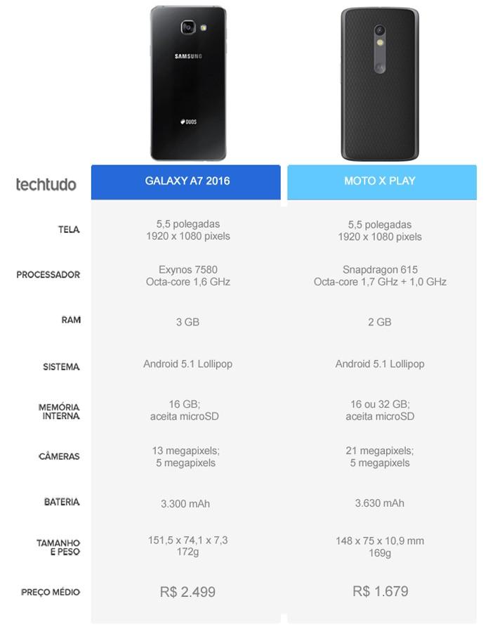 Tabela comparativa entre o Galaxy A7 (2016) e o Moto X Play (Foto: Arte/TechTudo)