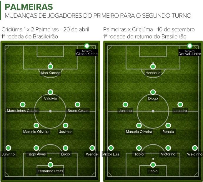 info campinhos Palmeiras turnos (Foto: infoesporte)