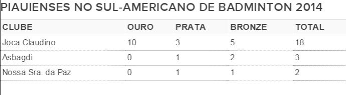Sul-Americano de Badminton 2014 (Foto: GloboEsporte.com)