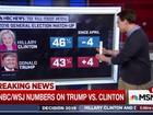 Pesquisas indicam disputa apertada entre Hillary e Trump nos EUA