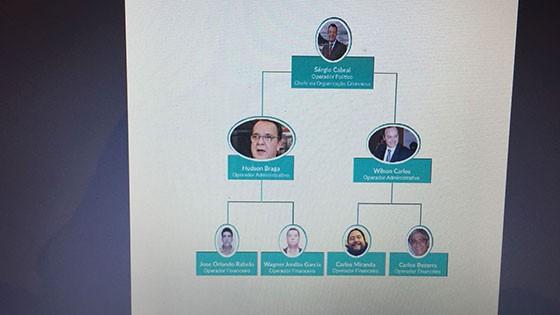 Sérgio Cabral aparece como chefe de organização criminosa em representação do Ministério Público (Foto: Reprodução)