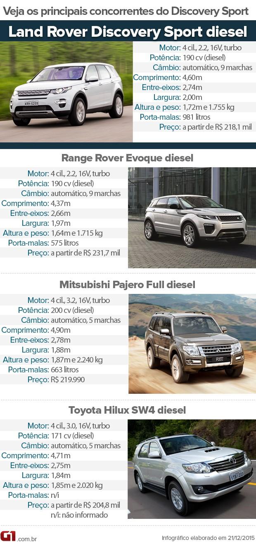 Tabela de concorrentes do Land Rover Discovery Sport diesel (Foto: André Paixão/G1)