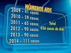 Notificação de casos de Aids entre 2009 e 2014 em Caruaru, Agreste de Pernambuco (Foto: Reprodução/ TV Asa Branca)
