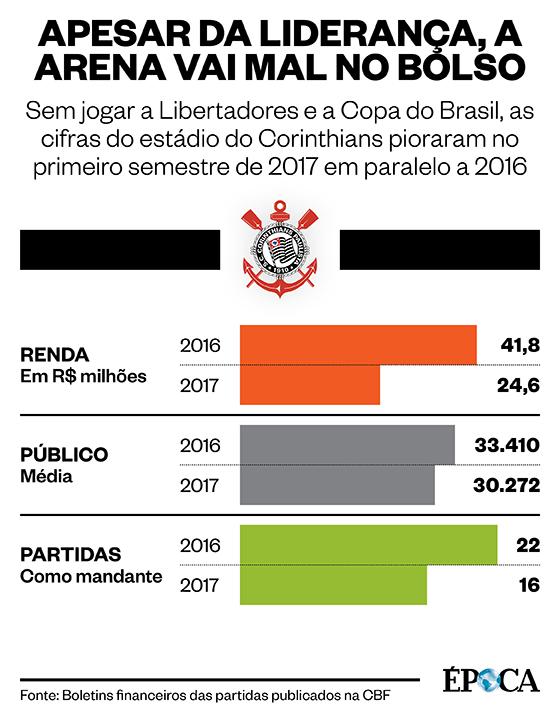 As finanças da Arena Corinthians (Foto: ÉPOCA)