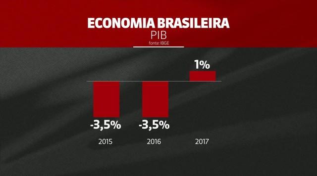 Economia cresce 1% em 2017 após dois anos de retração