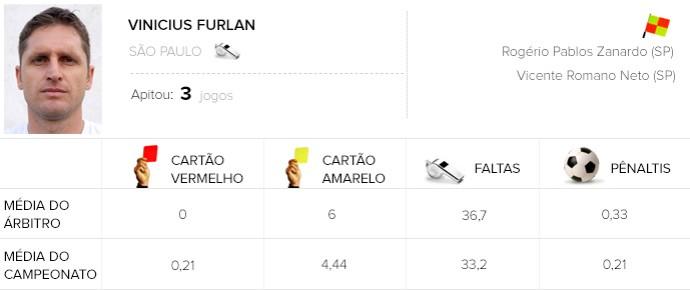 info árbitros Vinicius Furlan (Foto: Editoria de Arte)