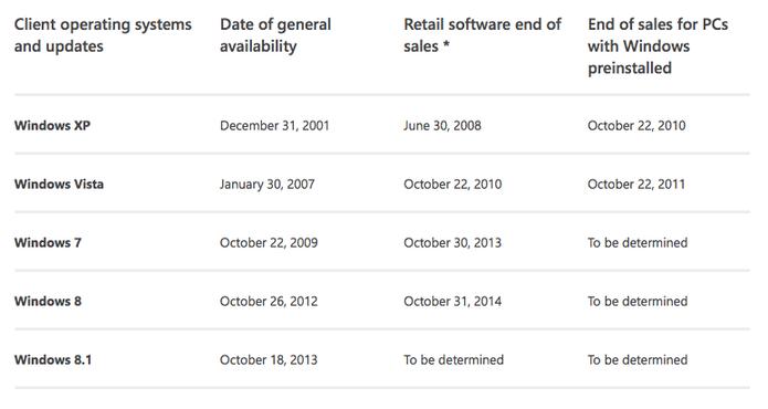 Microsoft ainda não decidiu quando tirar PCs com Windows 7 das lojas  (Foto: Reprodução/Microsoft)