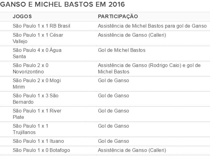 Os números de Michel Bastos e Ganso jogando juntos pelo São Paulo em 2016 (Foto: Reprodução)
