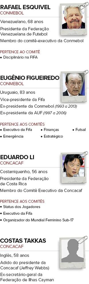 Fichas Acusados FIFA parte 1 (Foto: infoesporte)