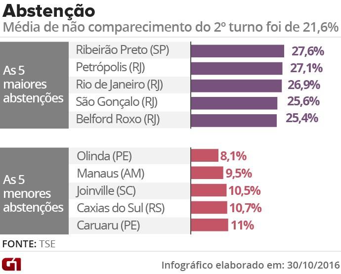 Abstenção por cidade no segundo turno das eleições de 2016