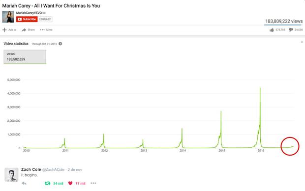 Estatísticas da música de Natal de Mariah Carey em função dos meses (Foto: Reprodução/Twitter)