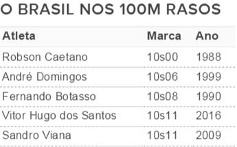 Ranking dos 100m rasos brasileiro (Foto: Fonte: CBAt)