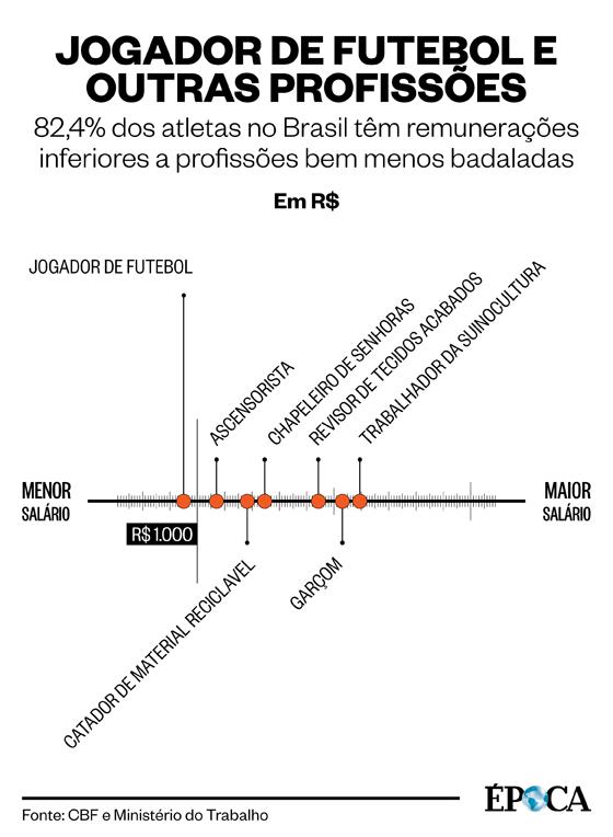 Os salários dos jogadores de futebol e demais profissões (Foto: Arte ÉPOCA)