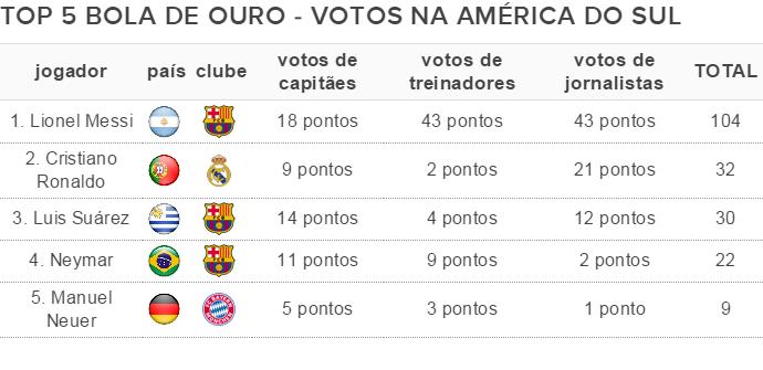 Bola de Ouro - votos América do Sul
