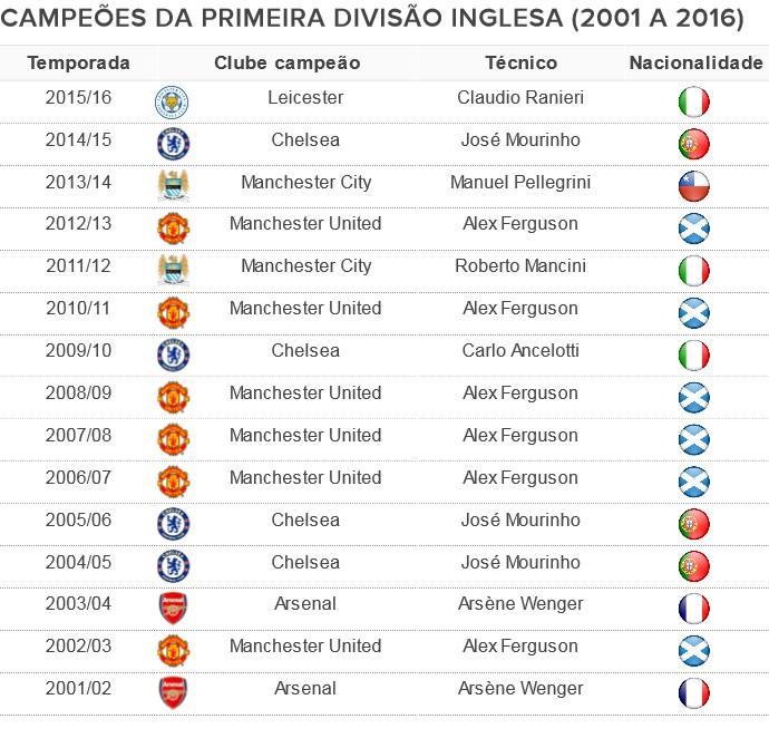 Campeoes-da-Premier-League-2001 a 2016
