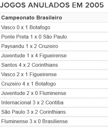 Jogos anulados no Campeonato Brasileiro de 2005 (Foto: GloboEsporte.com)