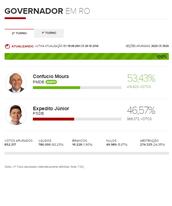 Votos totais para governador em RO (Arte/G1)