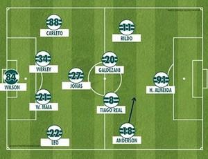formação tática do Coritiba x Botafogo