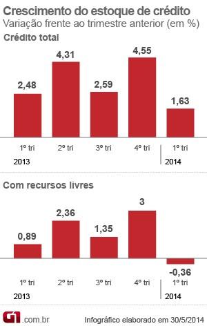 Crédito no primeiro trimestre - PIB (Foto: Editoria de Arte/G1)