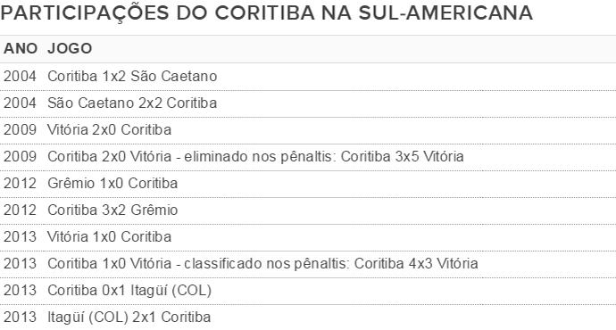 Coritiba Sul Americana (Foto: GloboEsporte.com)