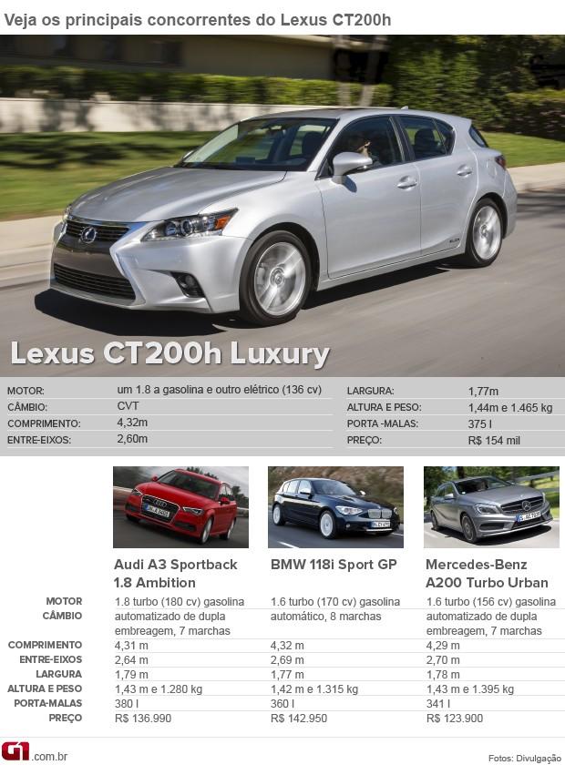 Tabela de concorrentes do Lexus CT200h (Foto: Arte/G1)