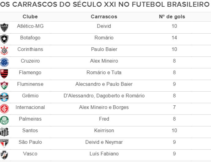 Tabela dos carrascos (Foto: GloboEsporte.com)
