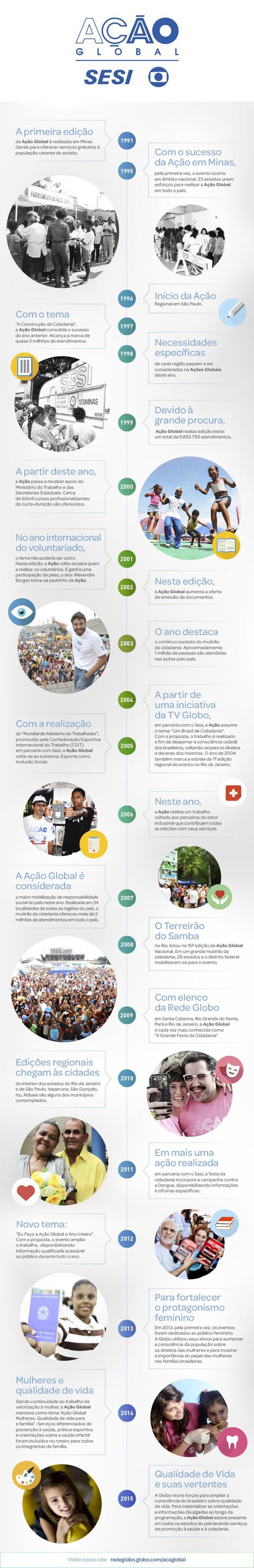 Linha do Tempo Ação Global (Foto: Globo)