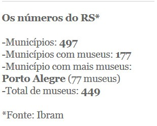 Números museus RS, Rio Grande do Sul (Foto: G1)