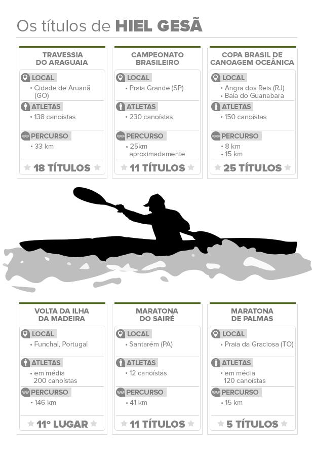 Infográfico Hiel Gesã (Foto: Arte TV Tapajós)