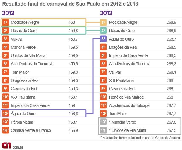 Resultado carnaval 2013 (Foto: Arte/G1)