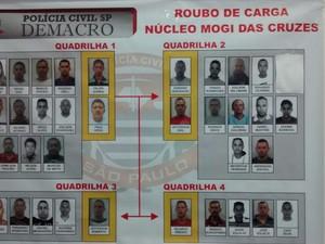 Suspeitos de cada quadrilha investigada pela operação (Foto: Maiara Barbosa/G1)