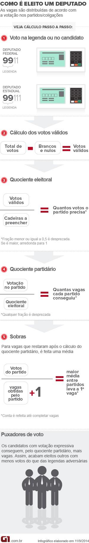 info deputados (Foto: Arte/G1)