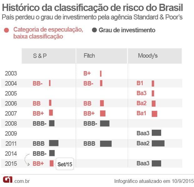Histórico classificação de risco Brasil (Foto: Editoria de Arte/G1)