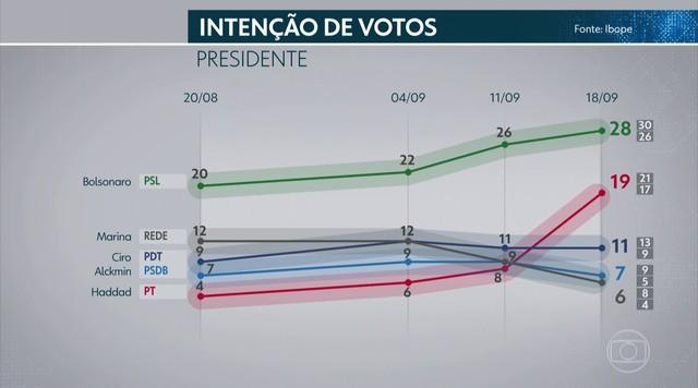 Ibope divulga mais uma pesquisa de intenção de voto para presidente