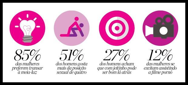 12% das mulheres afirmam se excitar assistindo a firmes pornô (Foto: Arte / Marie Clarie)