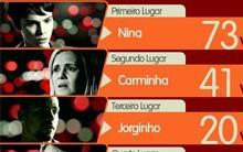 Saldo Final! Confira os números da trama (Avenida Brasil/TV Globo)