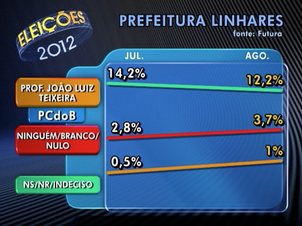 Instituto Futura divulga números da corrida eleitoral de Linhares (Foto: Reprodução/TV Gazeta)