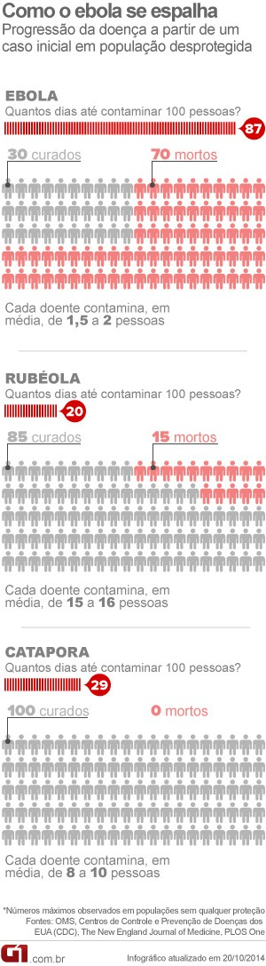 Info - Transmissão de ebola em comparação a outras doenças (Foto: Infográfico/G1)