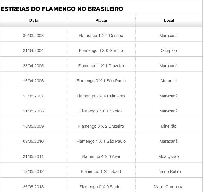 Estreias do Flamengo no Brasileirão (Foto: GloboEsporte.com)