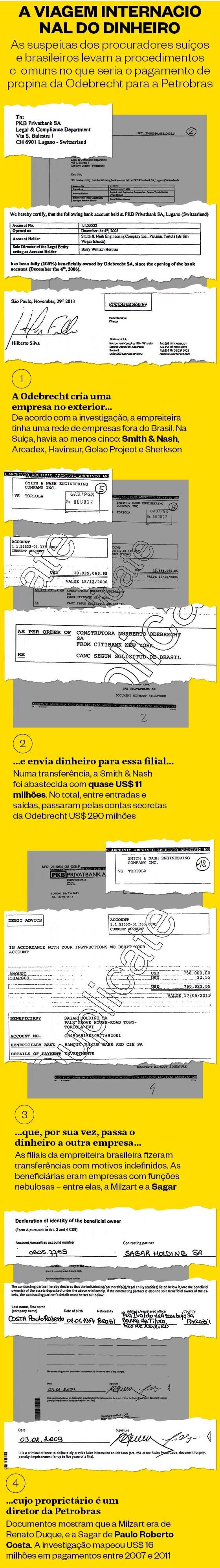 A viagem internacional do dinheiro  (Foto: Reprodução)